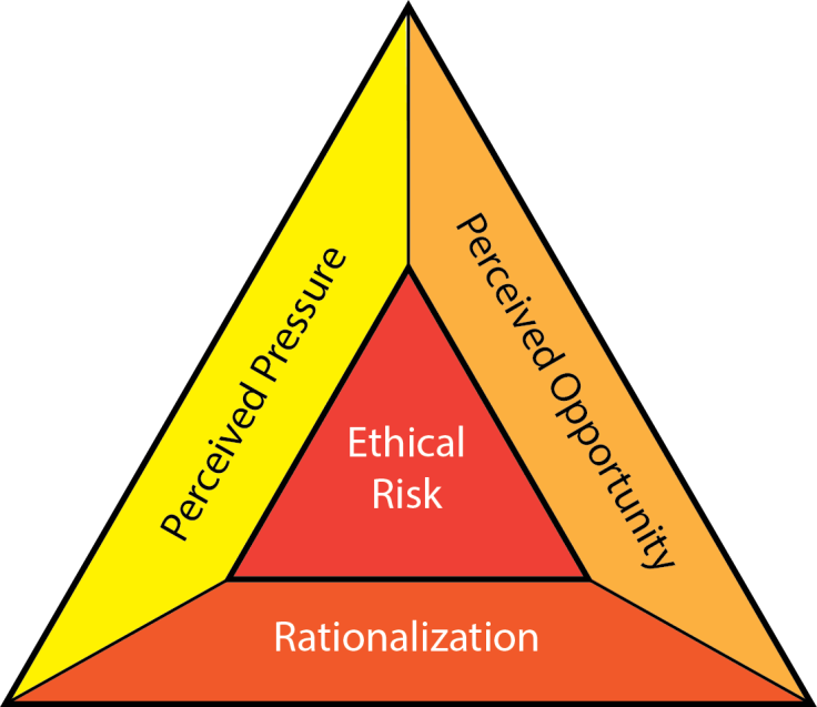 Fraud_Triangle